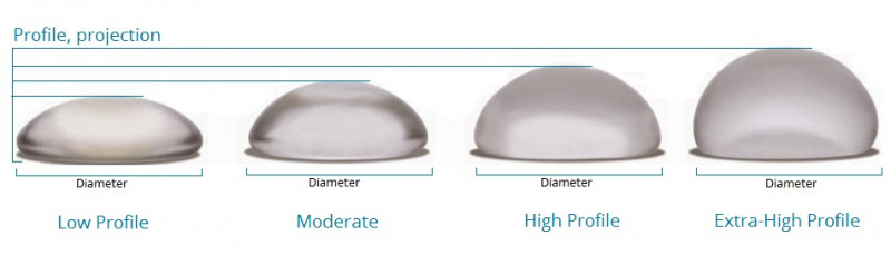 Breast Implant Sizing and Shape Available